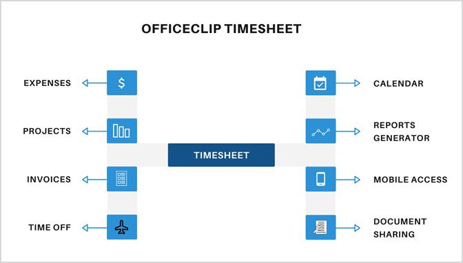 OfficeClip timesheet features
