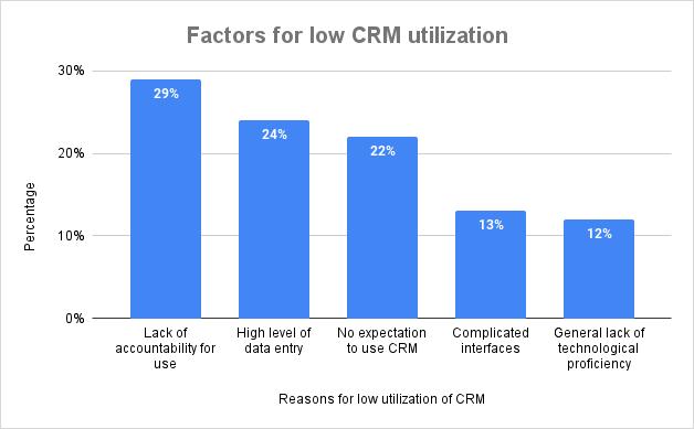 Factors for low CRM utilization