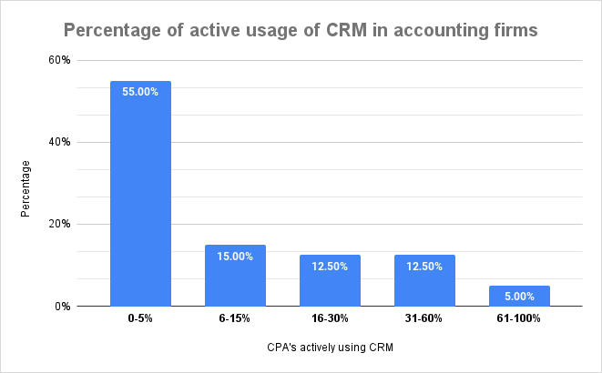 Percentage of active usage of CRM in accounting firms
