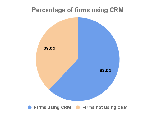 Percentage of firms using CRM