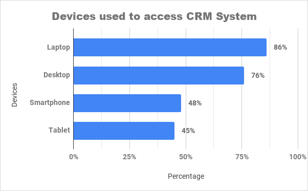 Devices used to access CRM