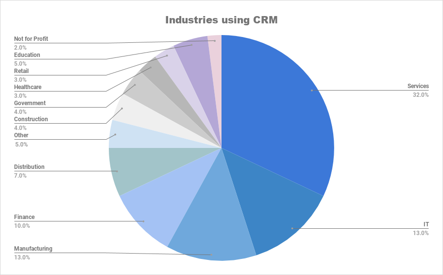 Industries using in percentage