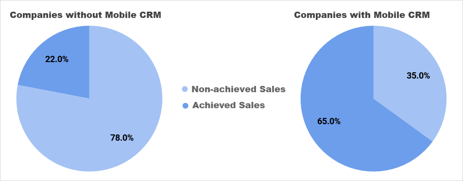 Mobile CRM benefits