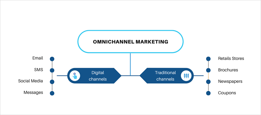omnichannel types