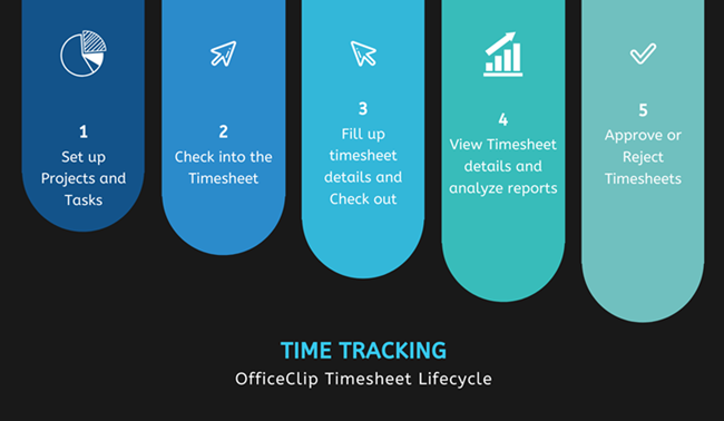 time tracking lifecycle
