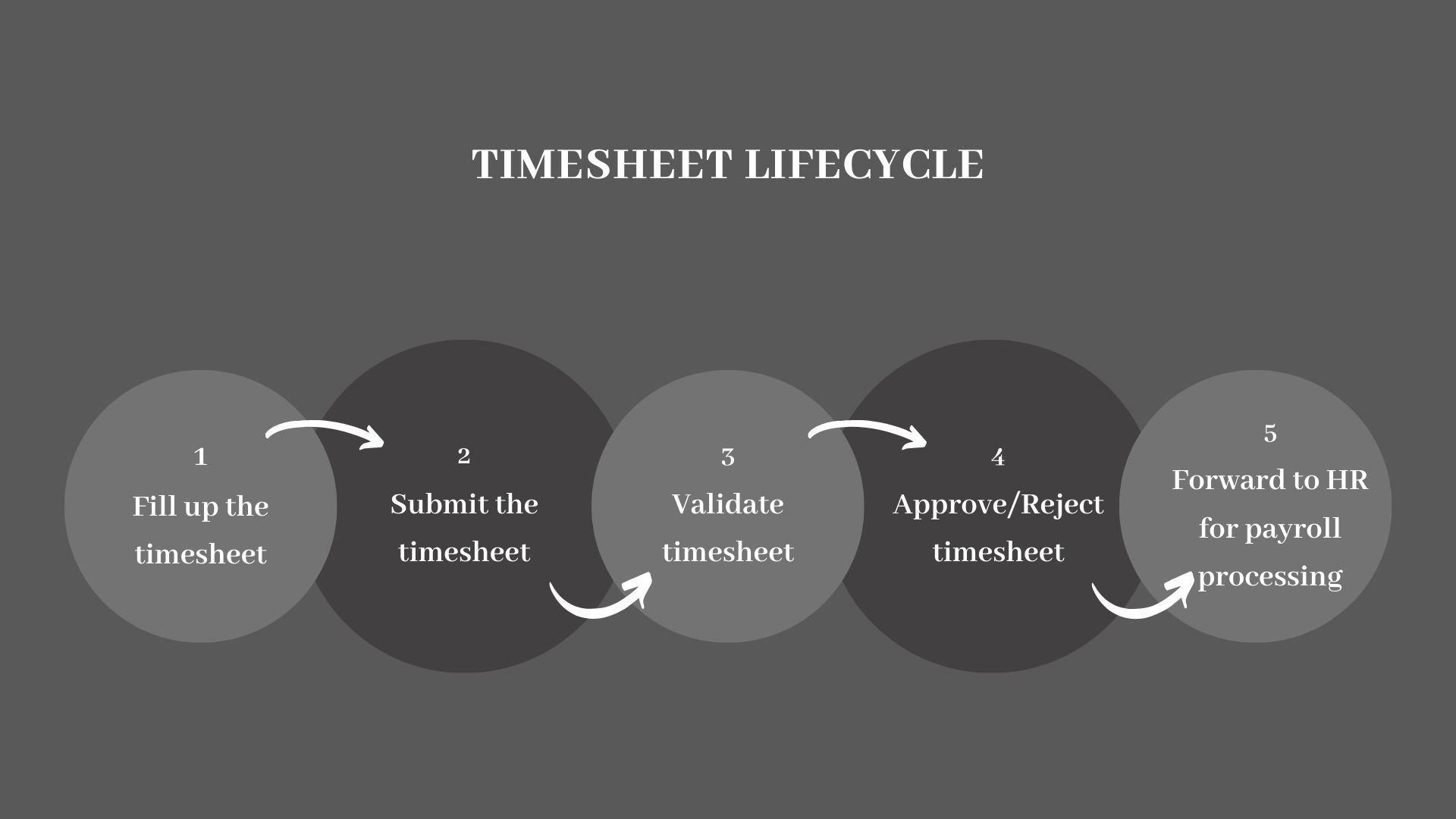 what is a timesheet    uses and how does it work